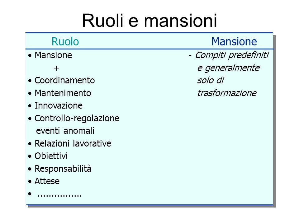 Ruoli e mansioni Ruolo Mansione Mansione - Compiti predefiniti