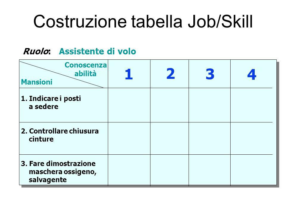 Costruzione tabella Job/Skill