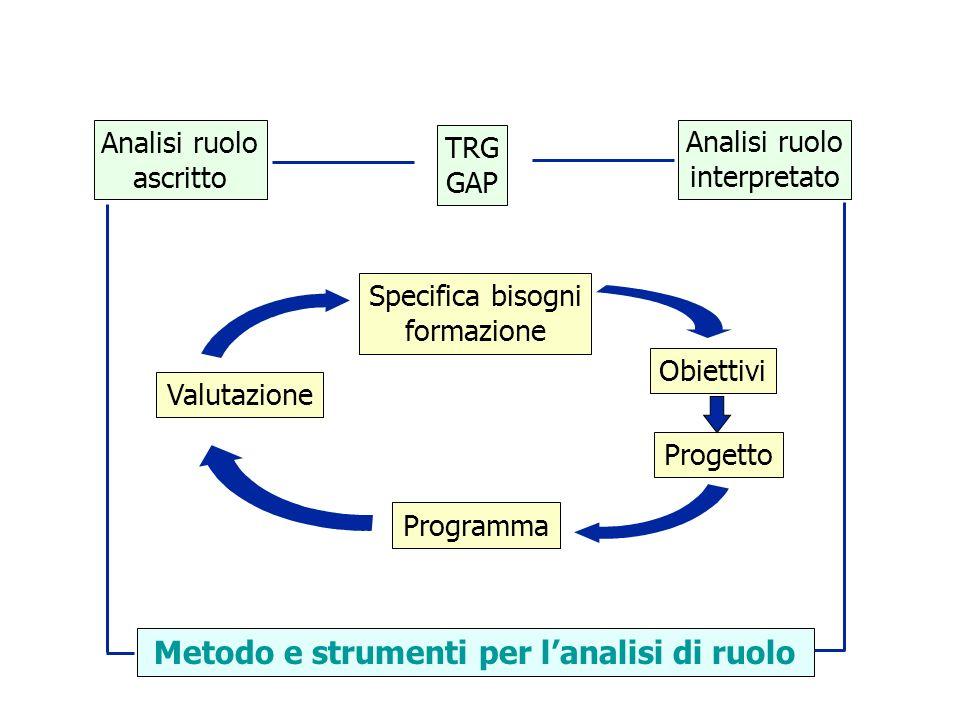 Metodo e strumenti per l'analisi di ruolo