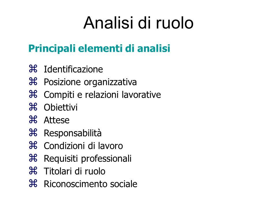 Analisi di ruolo Principali elementi di analisi Identificazione