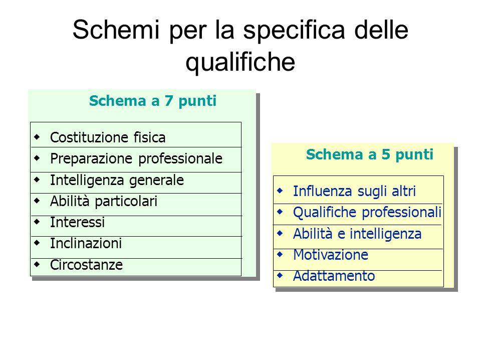 Schemi per la specifica delle qualifiche
