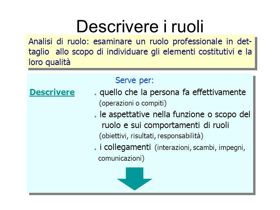 Descrivere i ruoli . le aspettative nella funzione o scopo del
