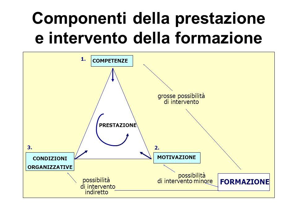 Componenti della prestazione e intervento della formazione