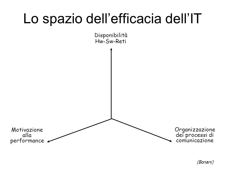Lo spazio dell'efficacia dell'IT