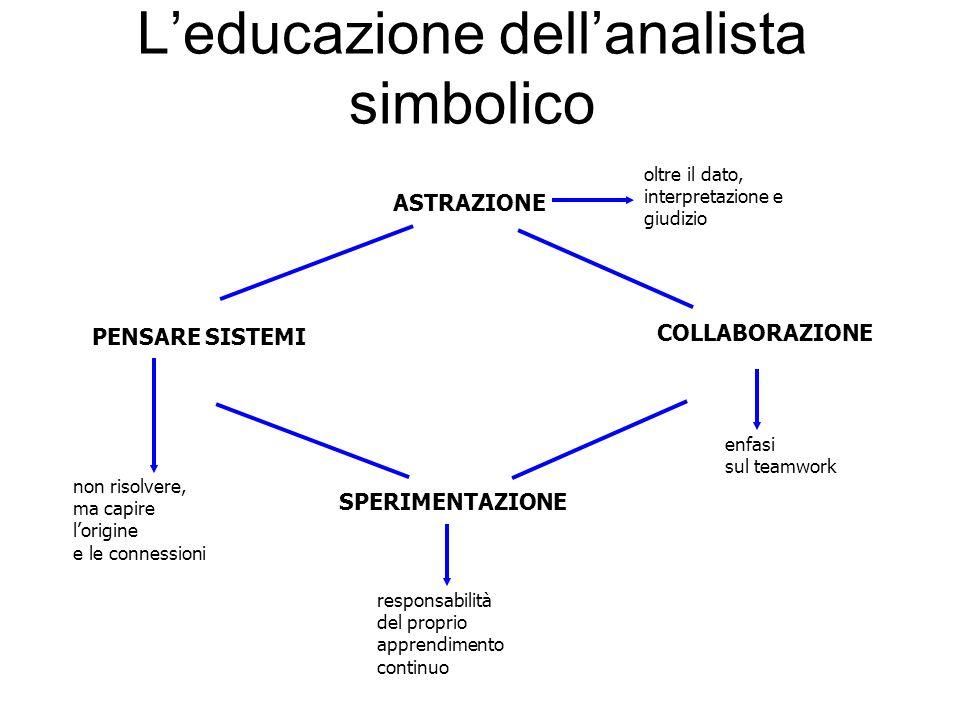 L'educazione dell'analista simbolico