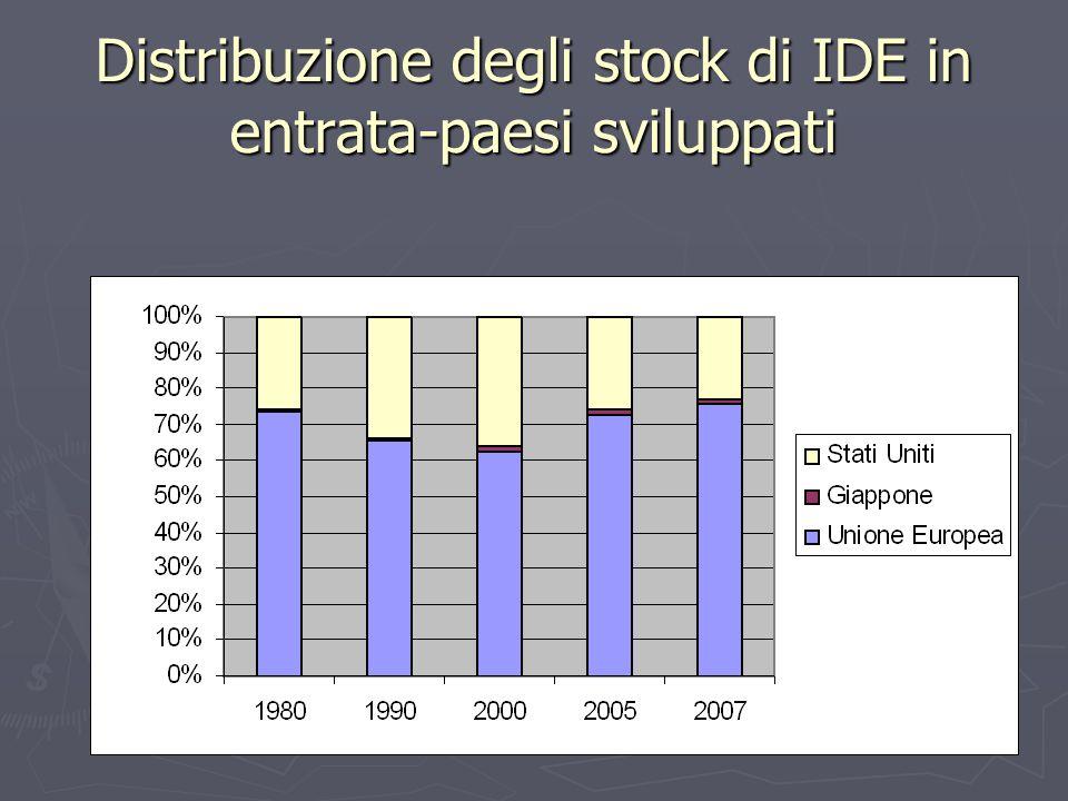 Distribuzione degli stock di IDE in entrata-paesi sviluppati