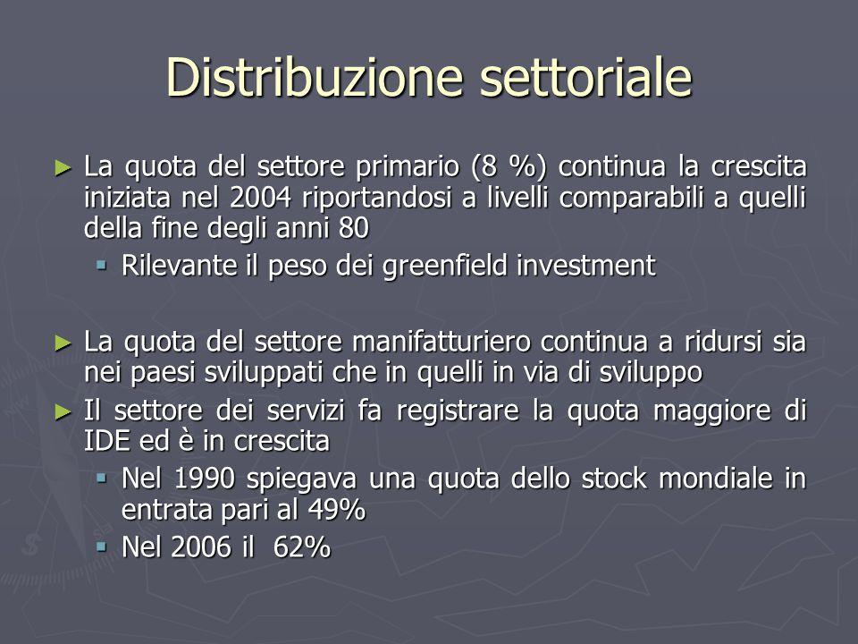 Distribuzione settoriale