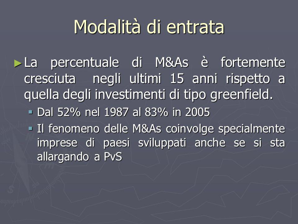 Modalità di entrata La percentuale di M&As è fortemente cresciuta negli ultimi 15 anni rispetto a quella degli investimenti di tipo greenfield.