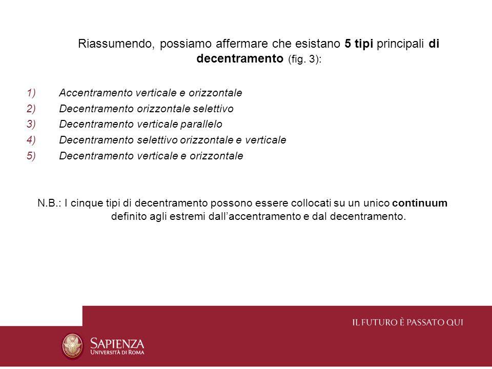 Riassumendo, possiamo affermare che esistano 5 tipi principali di decentramento (fig. 3):