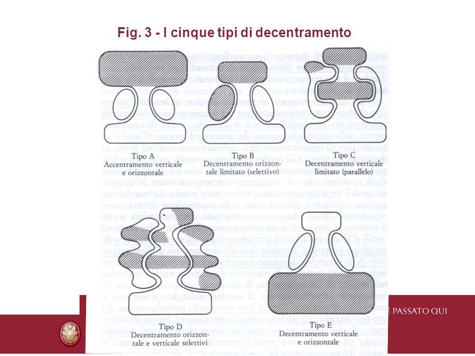 Fig. 3 - I cinque tipi di decentramento