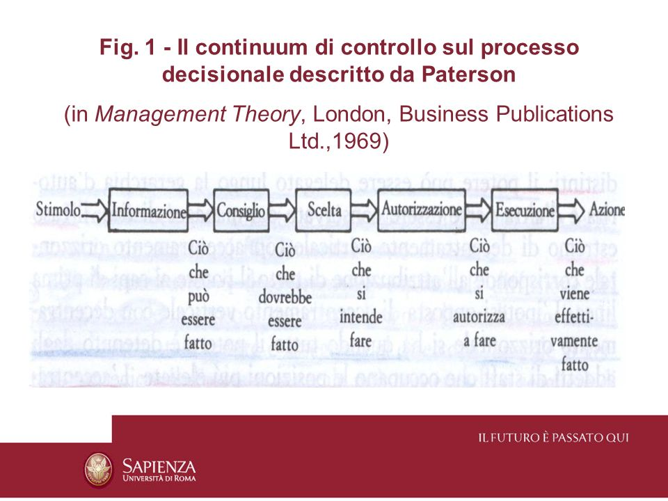 (in Management Theory, London, Business Publications Ltd.,1969)