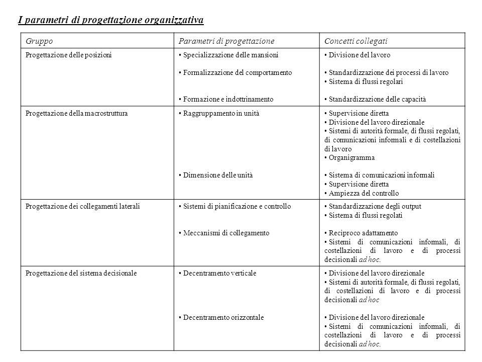 I parametri di progettazione organizzativa