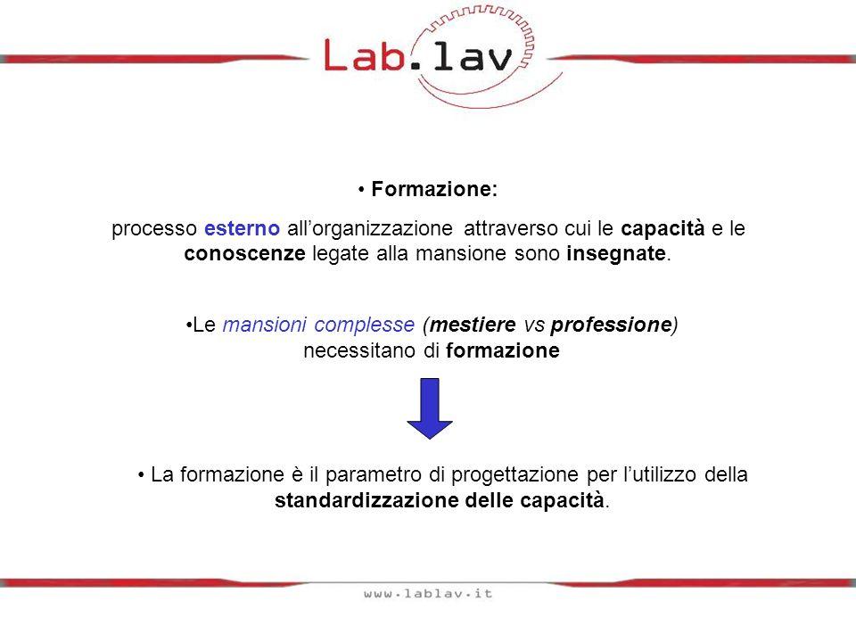 Formazione: processo esterno all'organizzazione attraverso cui le capacità e le conoscenze legate alla mansione sono insegnate.