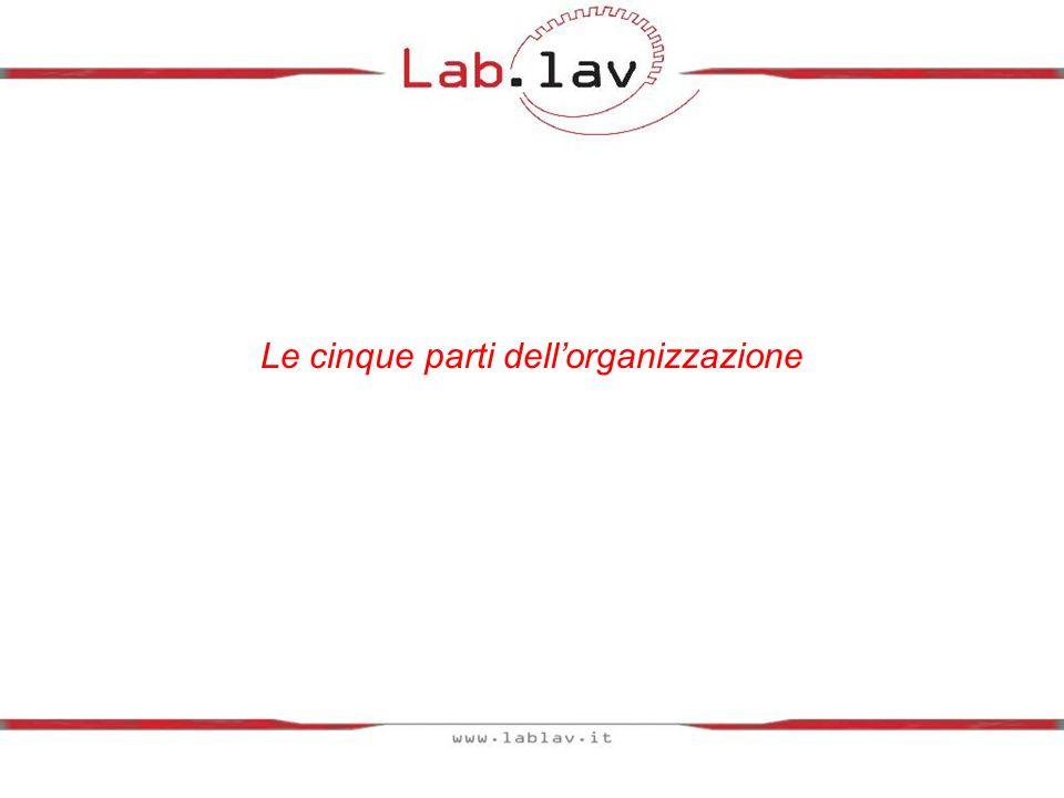 Le cinque parti dell'organizzazione