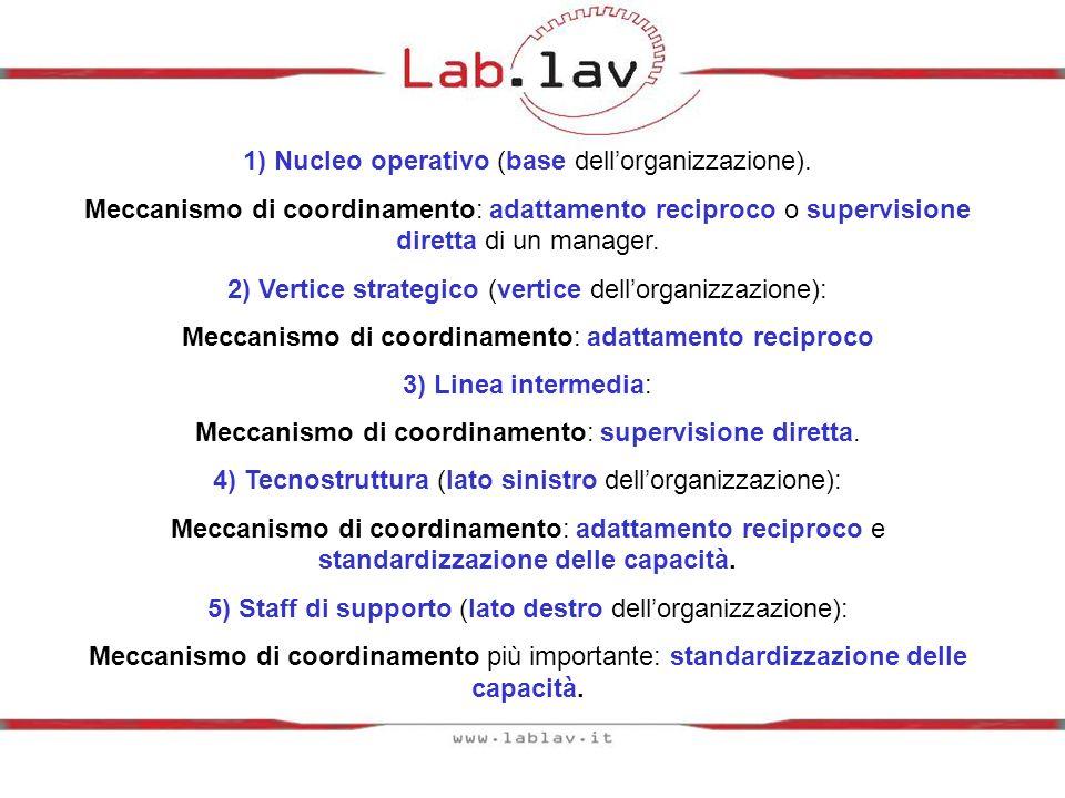 1) Nucleo operativo (base dell'organizzazione).