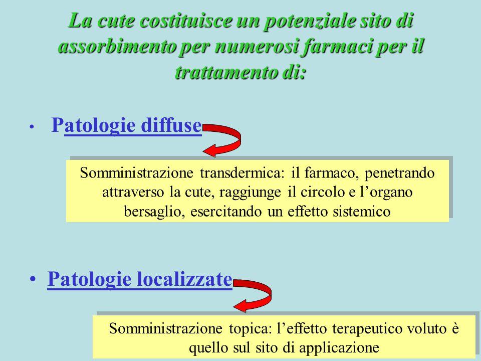 Somministrazione transdermica: il farmaco, penetrando