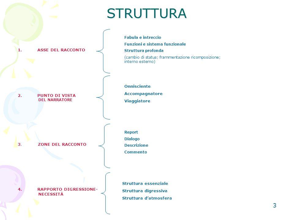 STRUTTURA ASSE DEL RACCONTO PUNTO DI VISTA 3. ZONE DEL RACCONTO