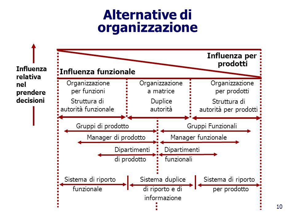 Alternative di organizzazione
