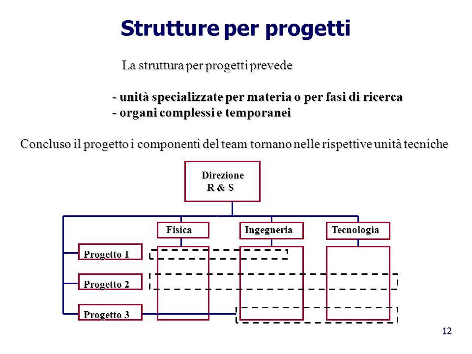 Strutture per progetti