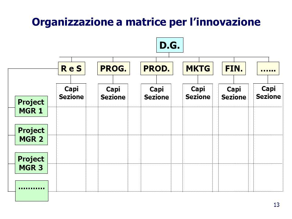 Organizzazione a matrice per l'innovazione