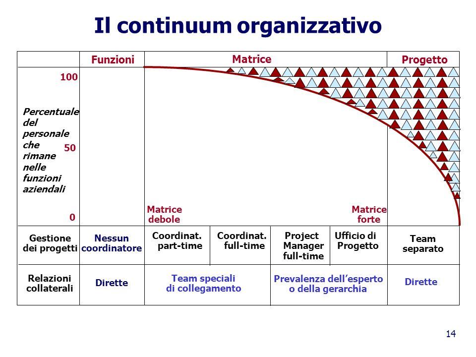Il continuum organizzativo