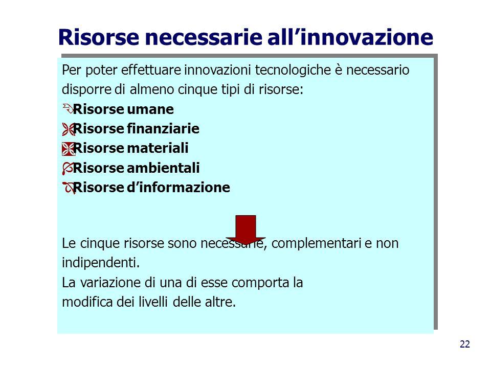 Risorse necessarie all'innovazione