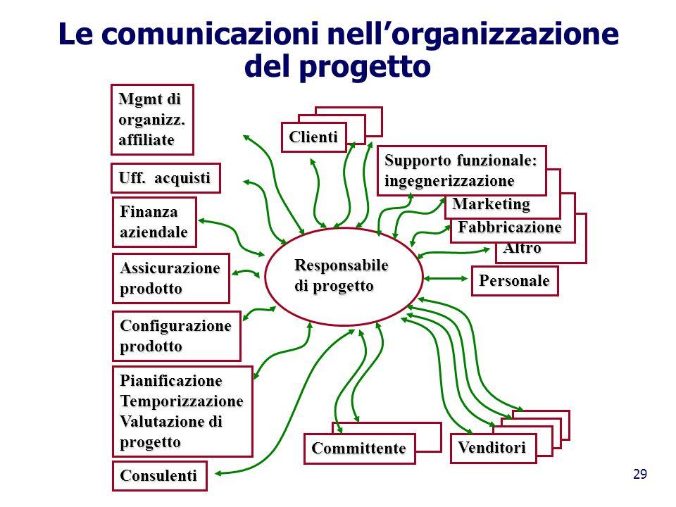 Le comunicazioni nell'organizzazione del progetto