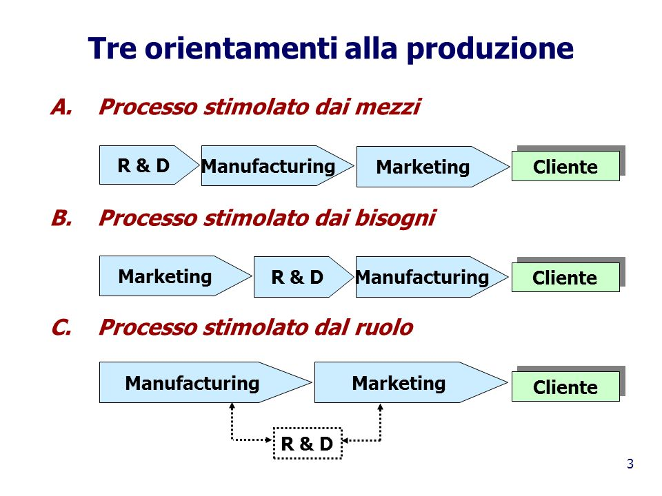 Tre orientamenti alla produzione