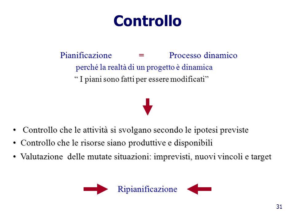 Controllo Pianificazione = Processo dinamico