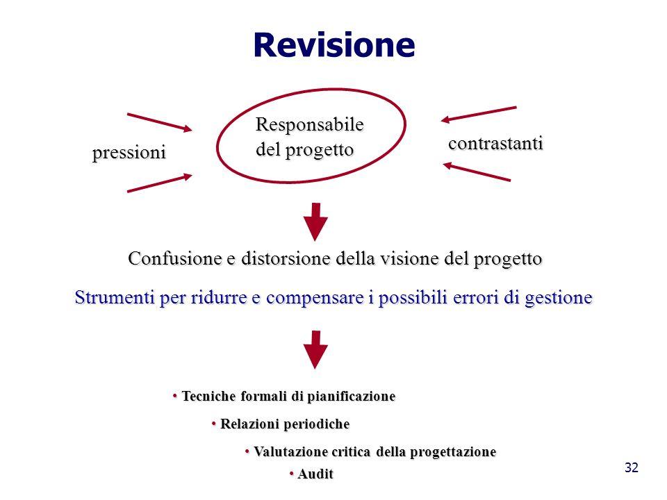 Revisione Responsabile del progetto contrastanti pressioni