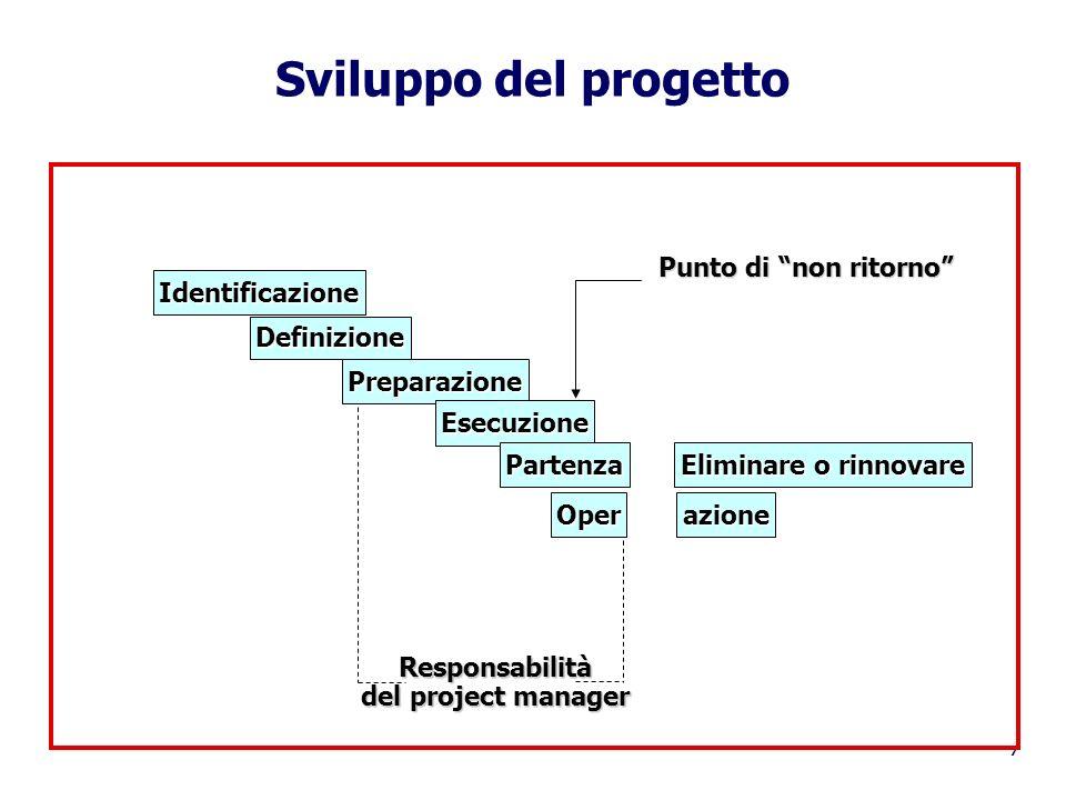 Sviluppo del progetto Oper azione Identificazione Definizione