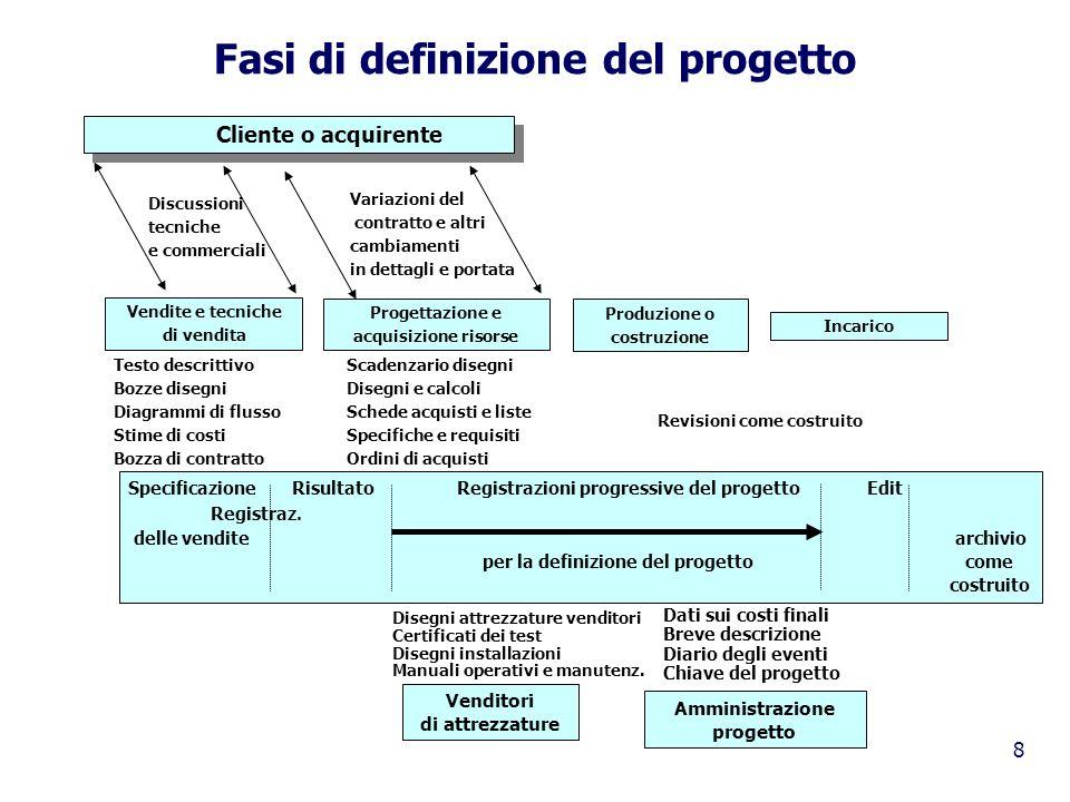 Fasi di definizione del progetto