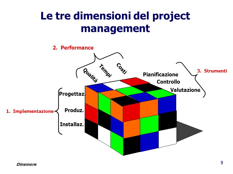 Le tre dimensioni del project management