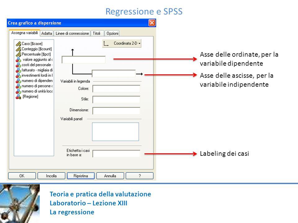 Regressione e SPSS Asse delle ordinate, per la variabile dipendente