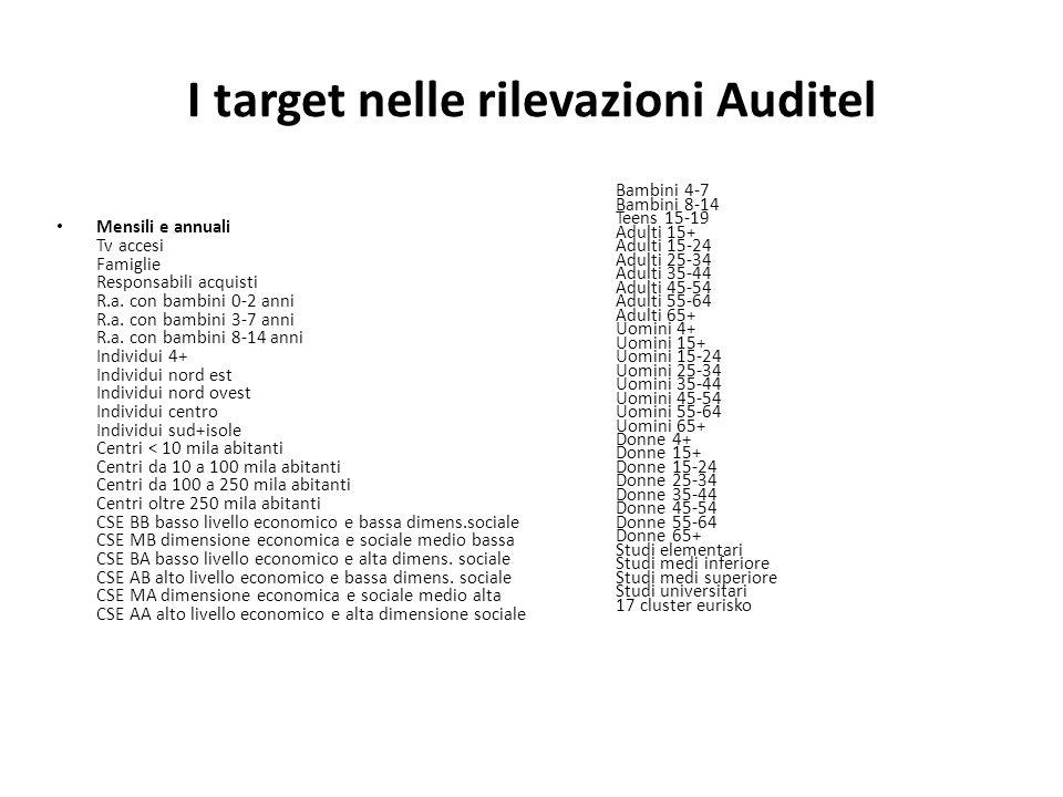 I target nelle rilevazioni Auditel