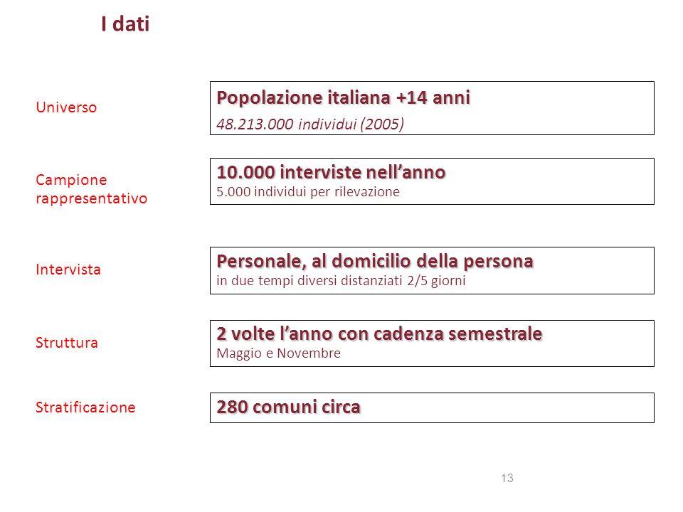 I dati Popolazione italiana +14 anni 10.000 interviste nell'anno