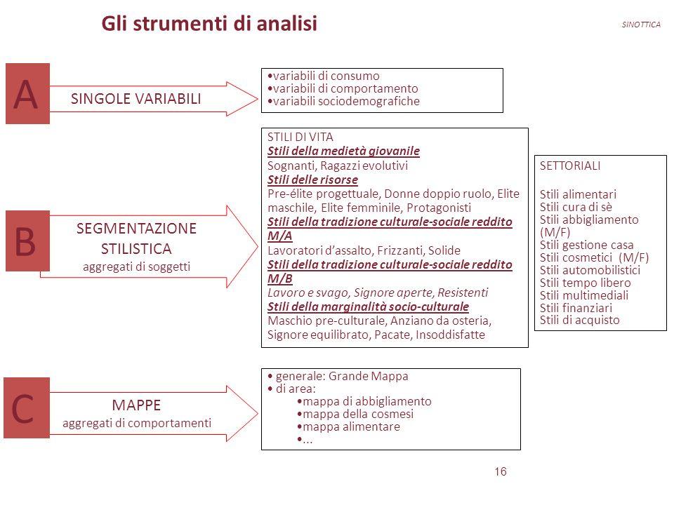 A B C Gli strumenti di analisi SINGOLE VARIABILI
