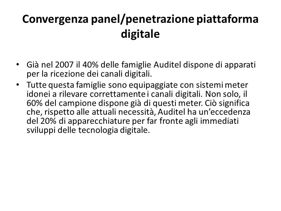Convergenza panel/penetrazione piattaforma digitale