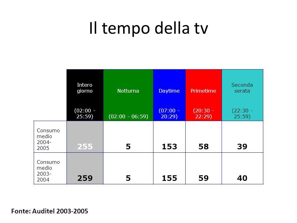 Il tempo della tv Intero giorno. Notturna. Daytime. Primetime. Seconda serata. (02:00 - 25:59)