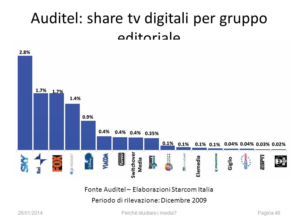 Auditel: share tv digitali per gruppo editoriale
