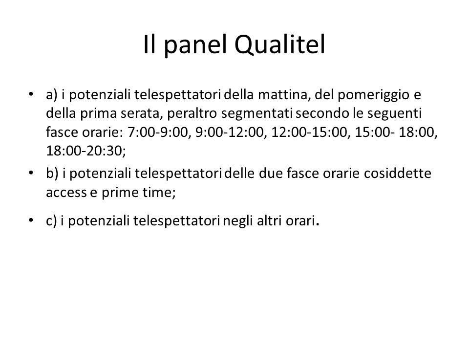 Il panel Qualitel