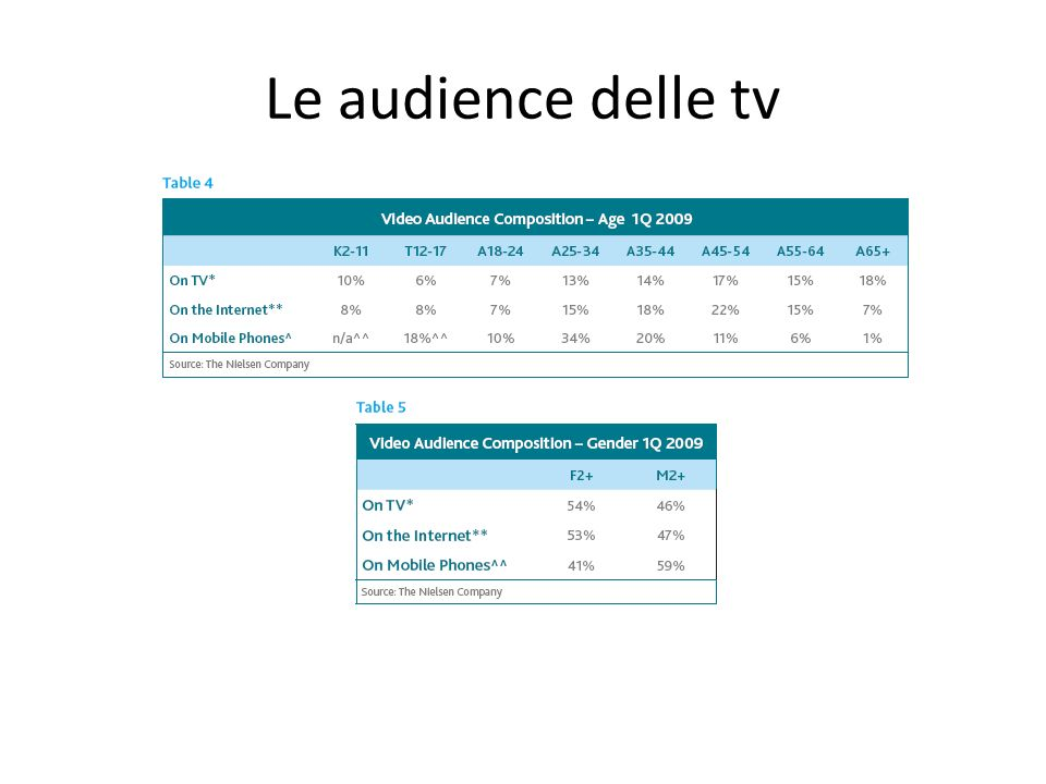 Le audience delle tv