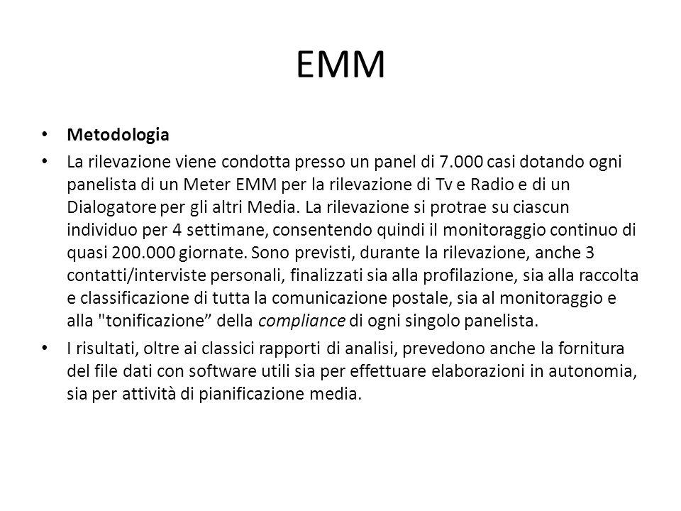 EMM Metodologia