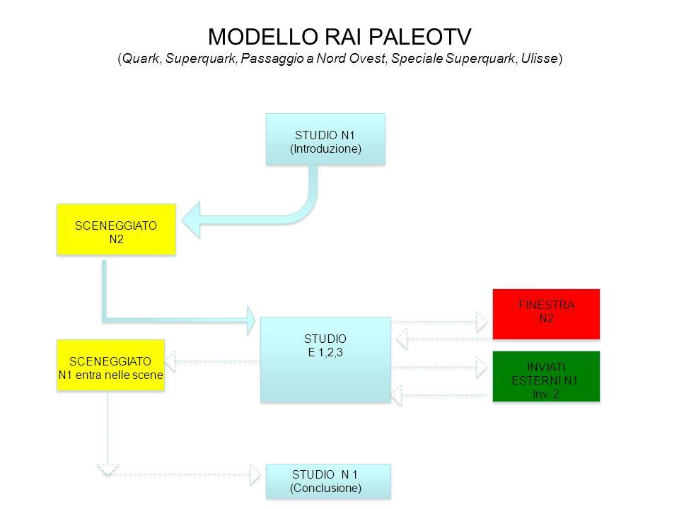 MODELLO RAI PALEOTV (Quark, Superquark, Passaggio a Nord Ovest, Speciale Superquark, Ulisse)