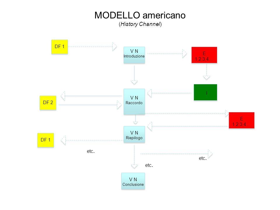 MODELLO americano (History Channel)