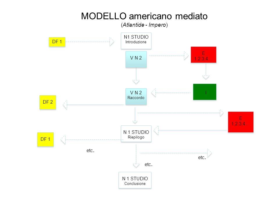 MODELLO americano mediato (Atlantide - Impero)