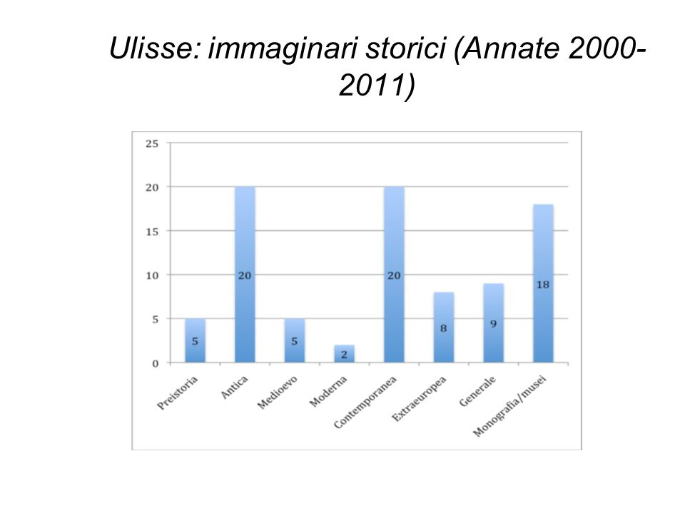 Ulisse: immaginari storici (Annate 2000-2011)