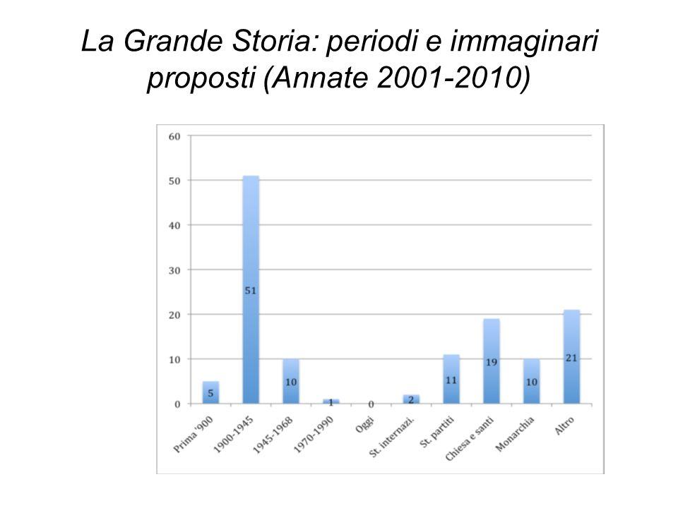 La Grande Storia: periodi e immaginari proposti (Annate 2001-2010)