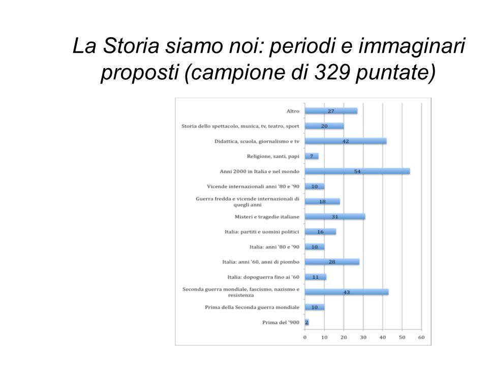 La Storia siamo noi: periodi e immaginari proposti (campione di 329 puntate)