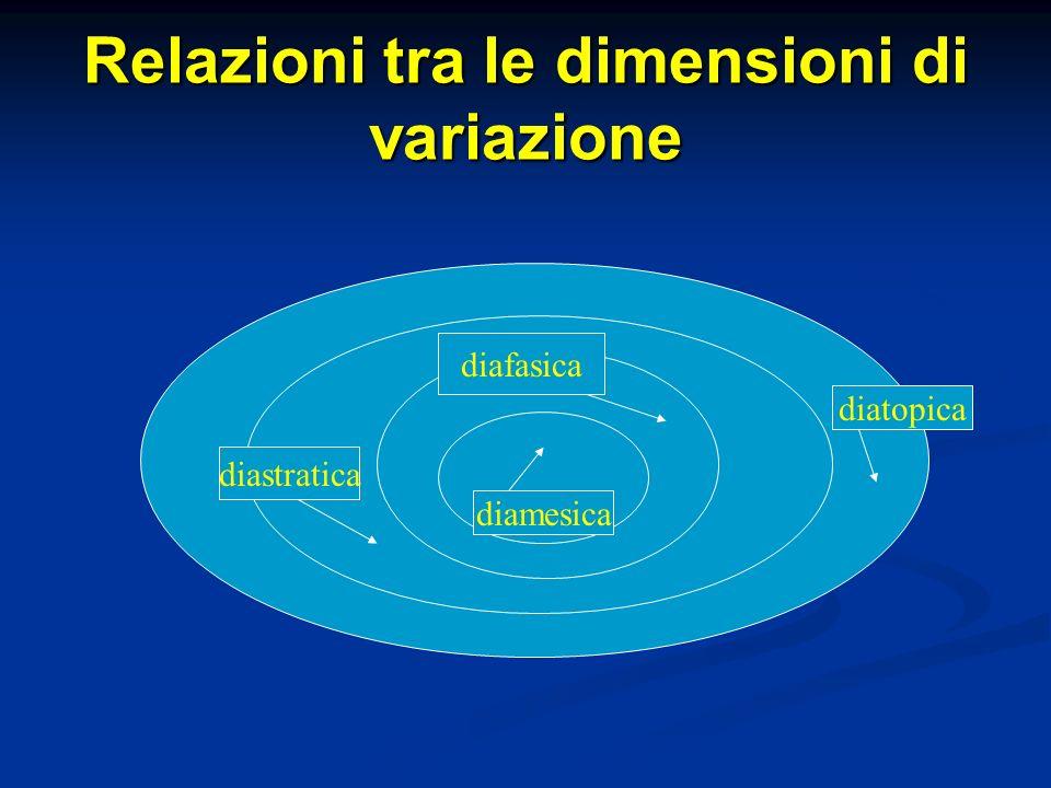 Relazioni tra le dimensioni di variazione